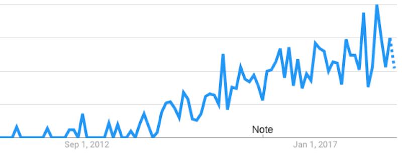 """Thống kê của Google Trend về lượt tìm kiếm của từ khoá """"Full-stack Developer"""""""