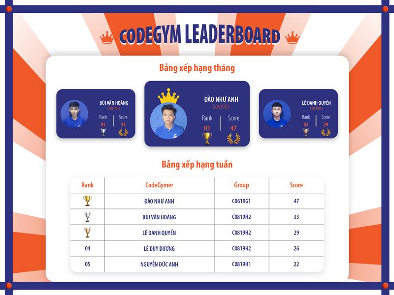 Kết quả bảng xếp hạng CodeGym LeaderBoard tháng 9/2019