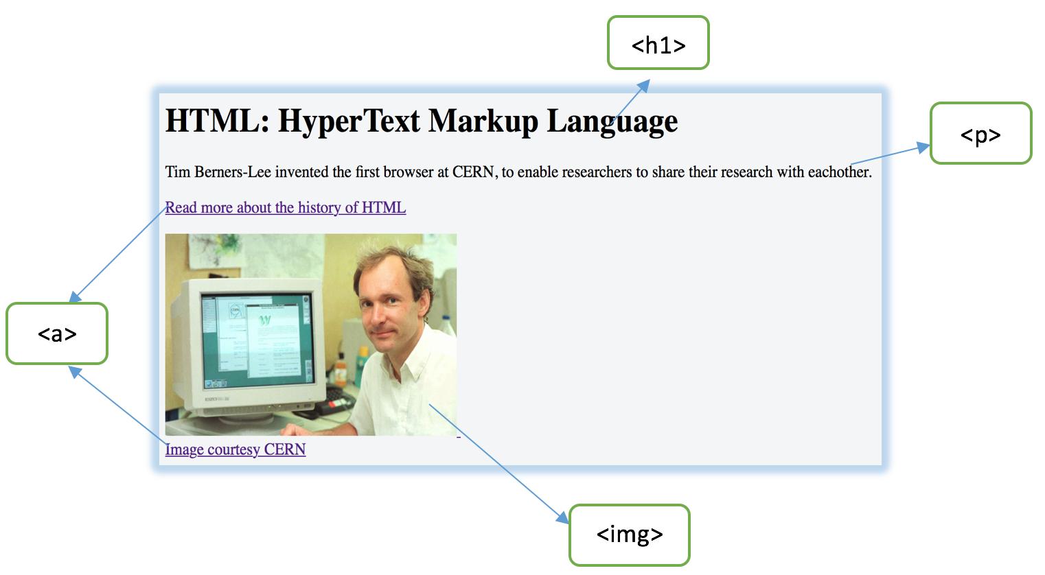 Sử dụng thẻ HTML