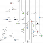 Dive in Linux – Phần 2: Các bản phân phối