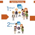 Hướng dẫn lập kế hoạch cho Sprint