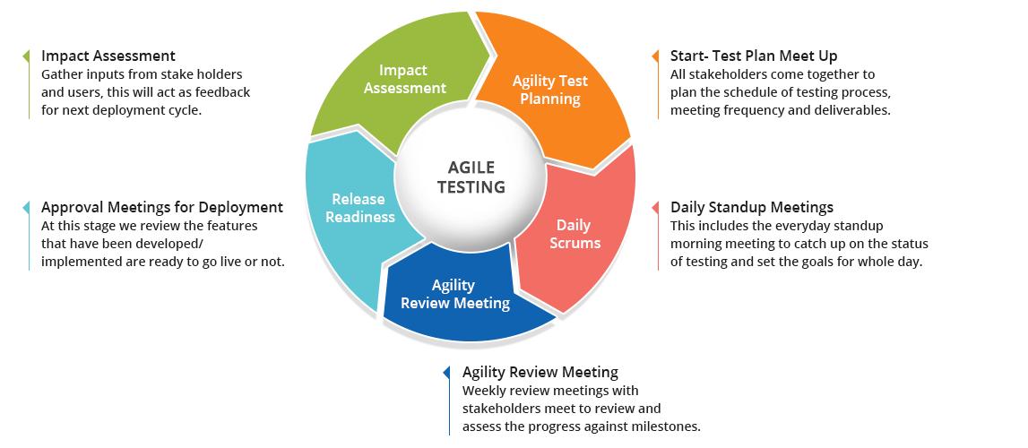 Agile Testing là gì?