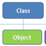 Lớp trong lập trình hướng đối tượng với C#