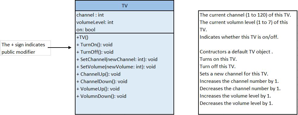 Ví dụ về định nghĩa lớp và tạo đối tượng