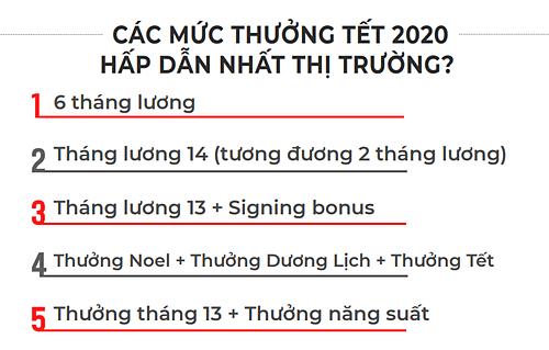thưởng tết 2021